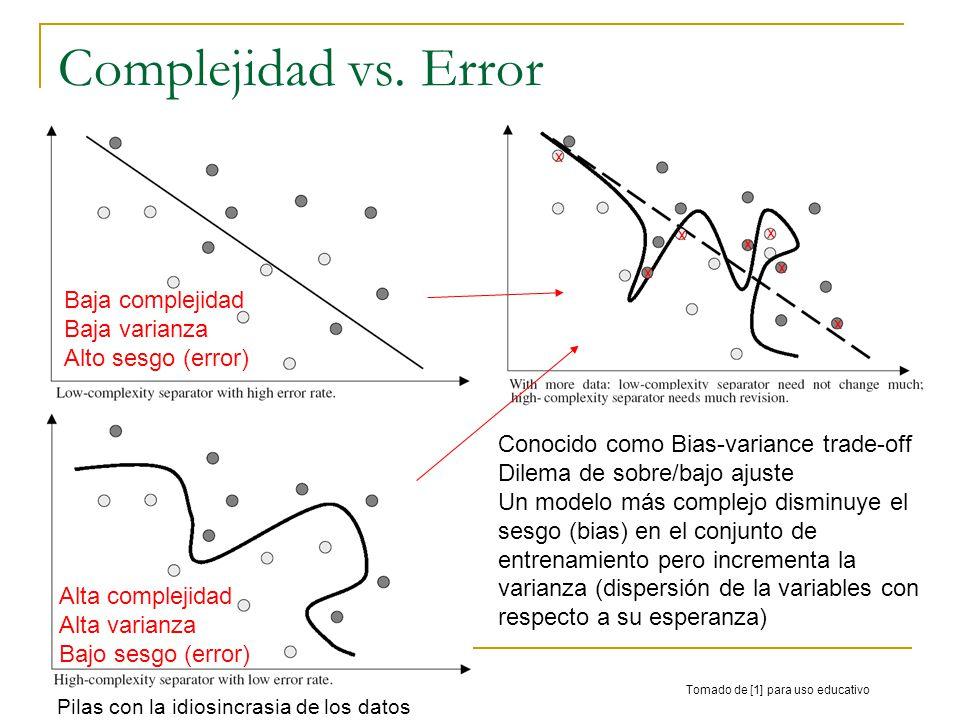 Complejidad vs. Error Alta complejidad Alta varianza Bajo sesgo (error) Baja complejidad Baja varianza Alto sesgo (error) x x x x x x x Conocido como
