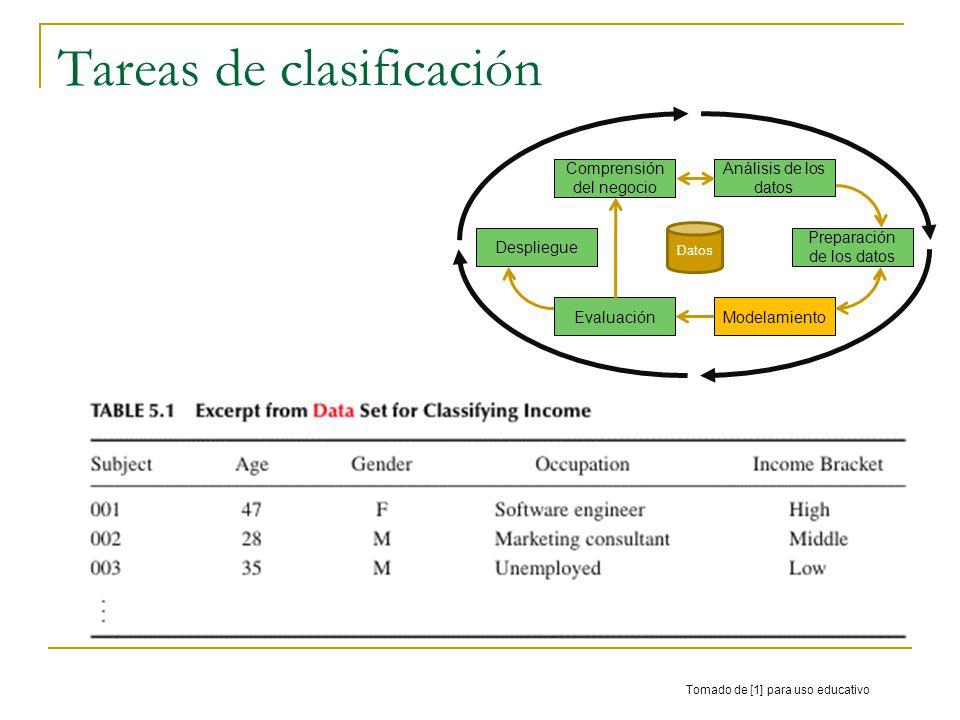 Tareas de clasificación Tomado de [1] para uso educativo Comprensión del negocio Análisis de los datos Preparación de los datos ModelamientoEvaluación Despliegue Datos