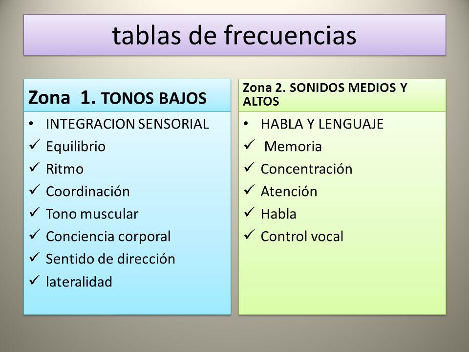 tablas de frecuencias Zona 1.