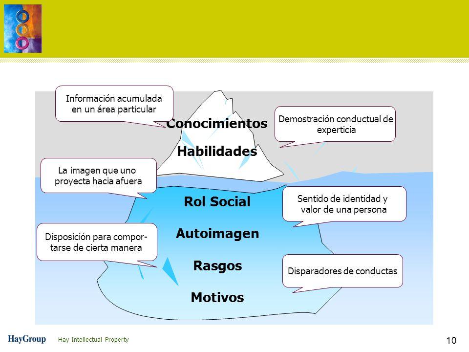 Hay Intellectual Property 10 Rol Social Autoimagen Rasgos Motivos Conocimientos Habilidades Información acumulada en un área particular Demostración c