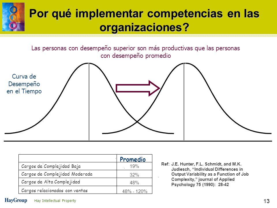 Hay Intellectual Property 13 Por qué implementar competencias en las organizaciones? Curva de Desempeño en el Tiempo Las personas con desempeño superi