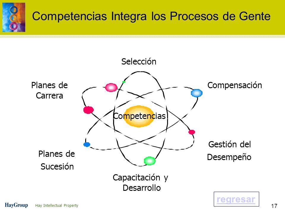 Hay Intellectual Property 17 Planes de Sucesión Gestión del Desempeño Competencias Selección Compensación Capacitación y Desarrollo Planes de Carrera Competencias Competencias Integra los Procesos de Gente regresar