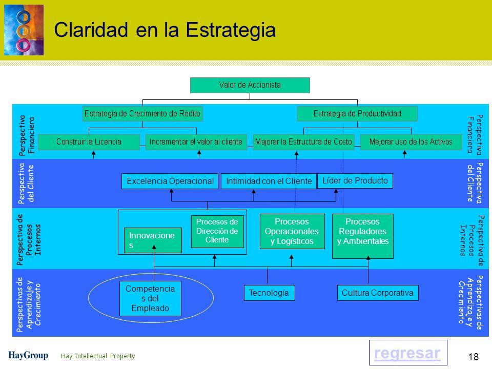 Hay Intellectual Property 18 Innovacione s Procesos de Dirección de Cliente Procesos Operacionales y Logísticos Procesos Reguladores y Ambientales Competencia s del Empleado TecnologíaCultura Corporativa Excelencia Operacional Intimidad con el Cliente Líder de Producto Perspectiva Financiera Perspectiva del Cliente Perspectiva de Procesos Internos Perspectivas de Aprendizaje y Crecimiento Perspectiva Financiera Perspectiva del Cliente Perspectiva de Procesos Internos Perspectivas de Aprendizaje y Crecimiento Claridad en la Estrategia regresar