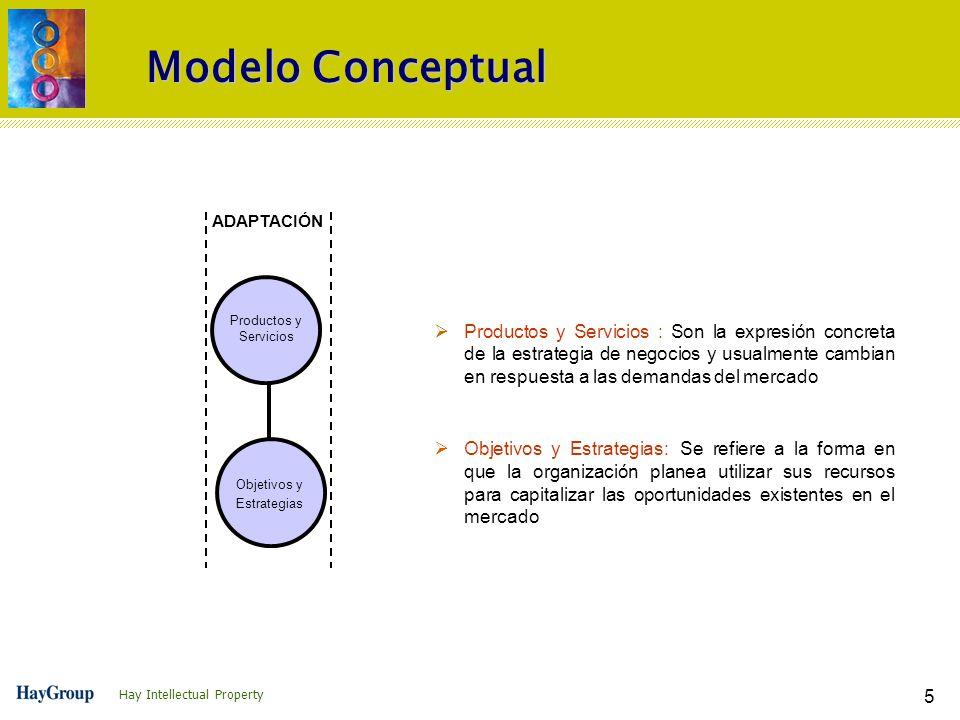 Hay Intellectual Property 5 Modelo Conceptual ØProductos y Servicios : Son la expresión concreta de la estrategia de negocios y usualmente cambian en