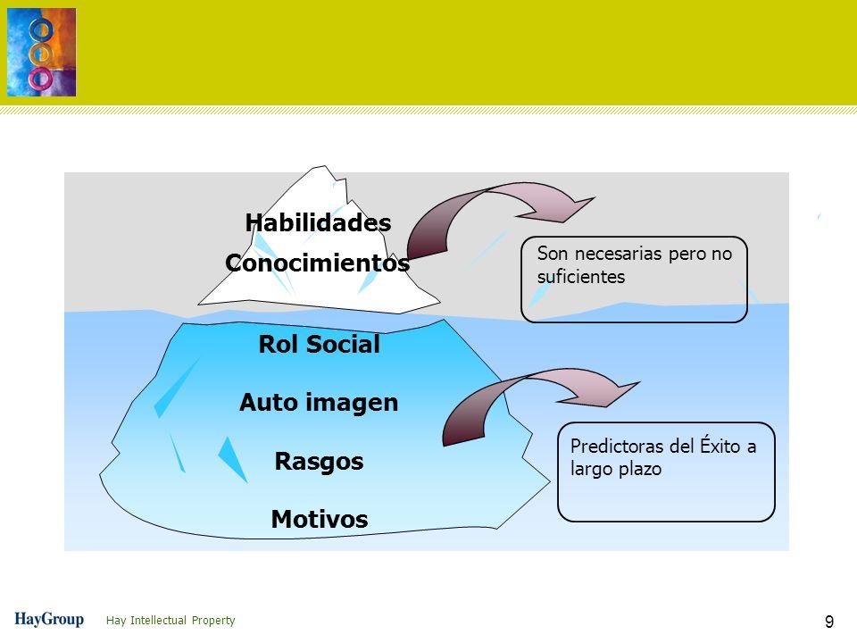Hay Intellectual Property 9 Rol Social Auto imagen Rasgos Motivos Habilidades Conocimientos Son necesarias pero no suficientes Predictoras del Éxito a