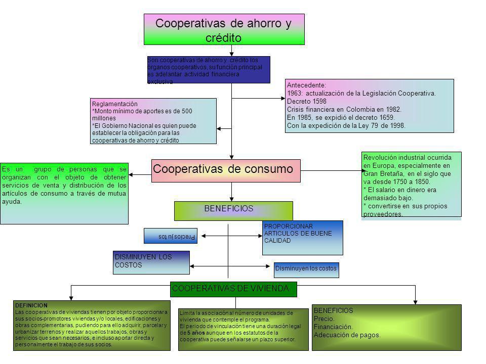 PROPORCIONAR ARTICULOS DE BUENE CALIDAD Cooperativas de ahorro y crédito Antecedente: 1963: actualización de la Legislación Cooperativa. Decreto 1598