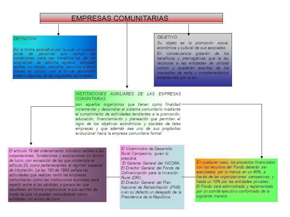 EMPRESAS COMUNITARIAS DEFINICION Es la forma asociativa por la cual un número plural de personas que reúnan las condiciones para ser beneficiarías de