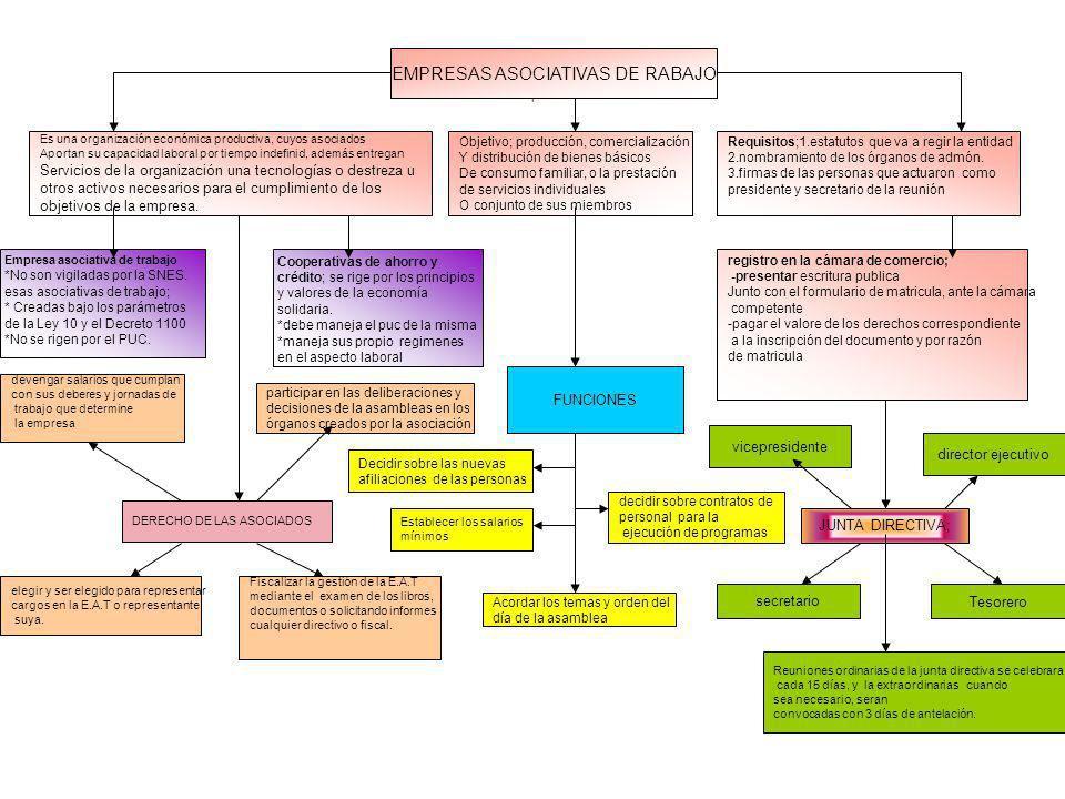 l * EMPRESAS ASOCIATIVAS DE RABAJO Es una organización económica productiva, cuyos asociados Aportan su capacidad laboral por tiempo indefinid, además