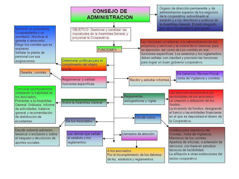 ASAMBLEA GENERAL: OBJETIVO: Señalar políticas y directrices generales Establecer a partir del objeto: Misión, Visión, objetivos, políticas, actividade