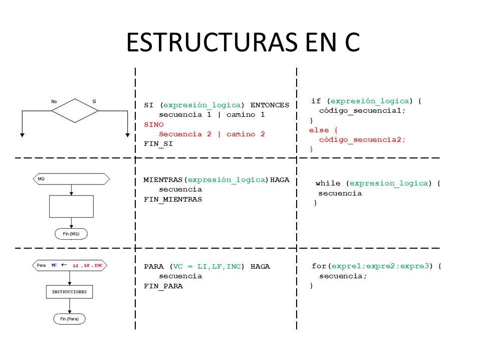 ESTRUCTURAS EN C SI (expresión_logica) ENTONCES secuencia 1 | camino 1 SINO Secuencia 2 | camino 2 FIN_SI if (expresión_logica) { código_secuencia1; } else { código_secuencia2; } MIENTRAS(expresión_logica)HAGA secuencia FIN_MIENTRAS while (expresion_logica) { secuencia } PARA (VC = LI,LF,INC) HAGA secuencia FIN_PARA for(expre1;expre2;expre3) { secuencia; }