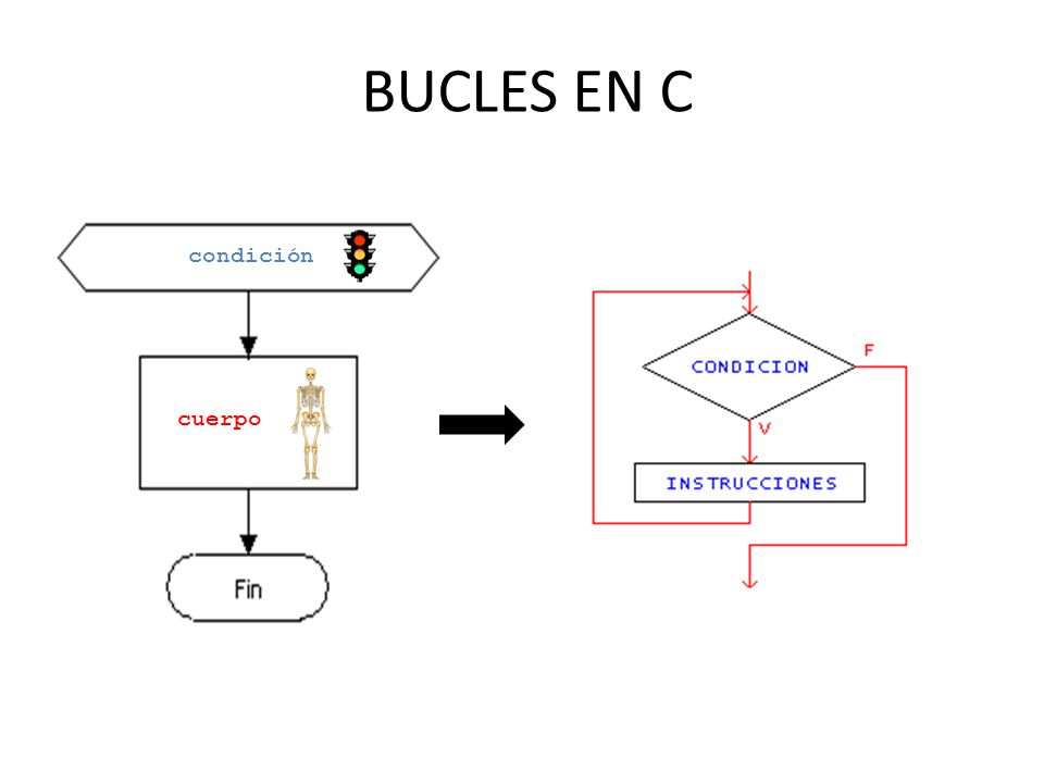 CICLO FOR EN C Ojo, si el cuerpo de un bucle de conteo modifica los valores de cualquier variable implicada en la condición del bucle, entonces el numero de repeticiones se puede ver afecta; es decir, no es recomendable modificar el valor de cualquier variable de condición dentro del cuerpo de un bucle for, ya que esto puede producir resultados imprevistos....