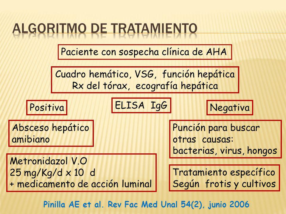 Paciente con sospecha clínica de AHA Cuadro hemático, VSG, función hepática Rx del tórax, ecografía hepática ELISA IgG PositivaNegativa Metronidazol V