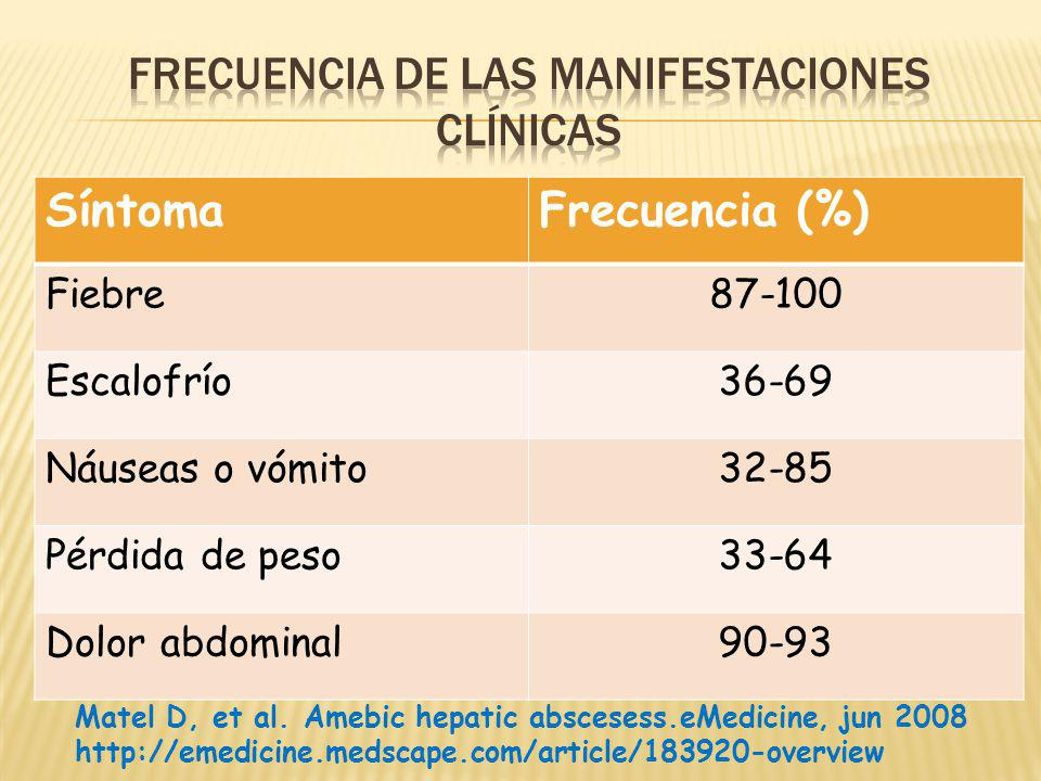 SíntomaFrecuencia (%) Fiebre87-100 Escalofrío36-69 Náuseas o vómito32-85 Pérdida de peso33-64 Dolor abdominal90-93 Matel D, et al. Amebic hepatic absc