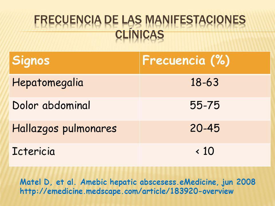SignosFrecuencia (%) Hepatomegalia18-63 Dolor abdominal55-75 Hallazgos pulmonares20-45 Ictericia< 10 Matel D, et al. Amebic hepatic abscesess.eMedicin