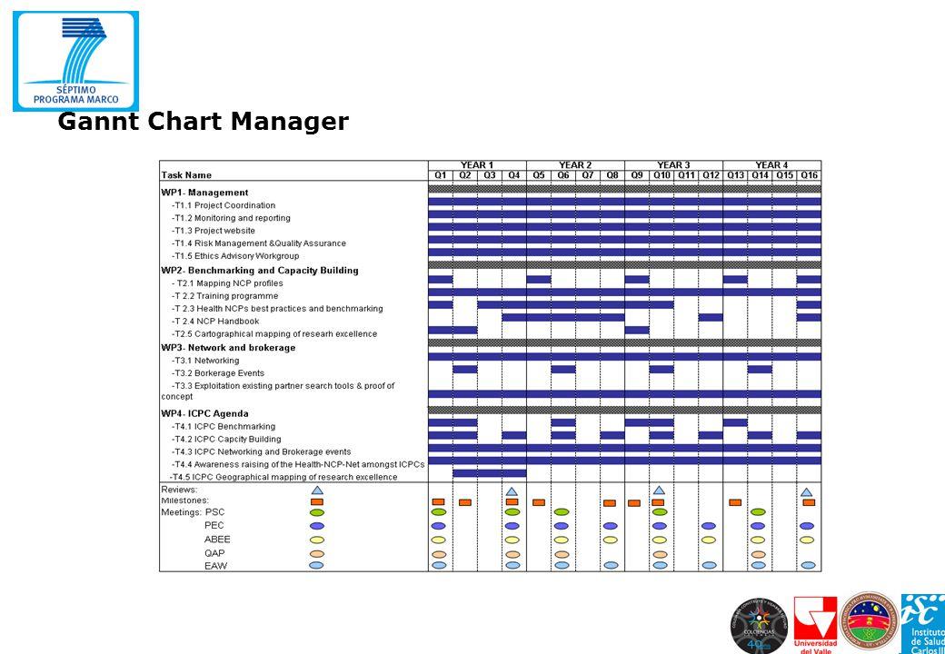 Gannt Chart Manager