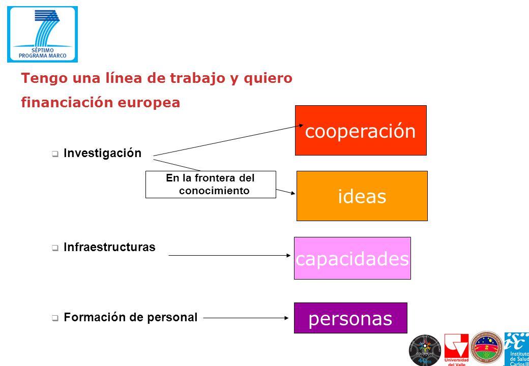 Tengo una línea de trabajo y quiero financiación europea Investigación Infraestructuras Formación de personal personas ideas cooperación capacidades E