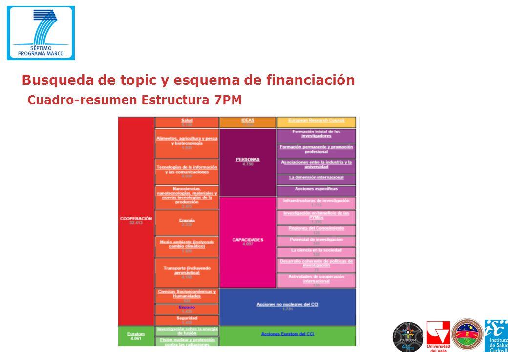 Conceptos financieros - Costes Directos: Serán aquellos costes necesarios, identificables y atribuibles enteramente o parcialmente al proyecto.