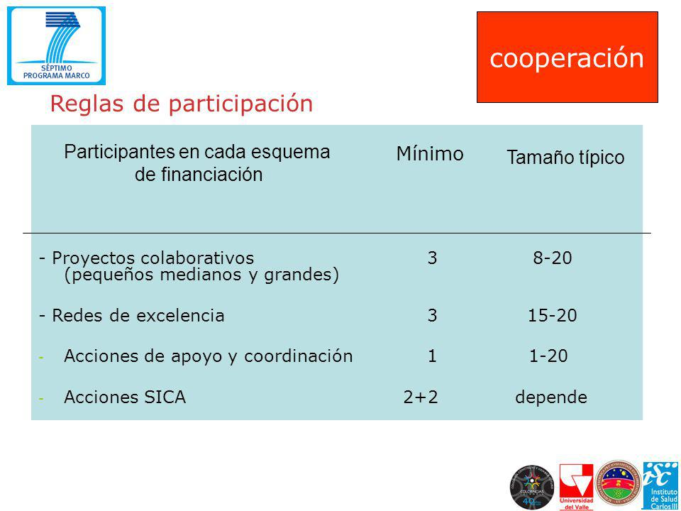 - Proyectos colaborativos 3 8-20 (pequeños medianos y grandes) - Redes de excelencia 3 15-20 - Acciones de apoyo y coordinación 1 1-20 - Acciones SICA 2+2depende Mínimo Tamaño típico Participantes en cada esquema de financiación Reglas de participación cooperación