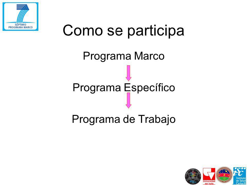 Como se participa Programa Marco Programa Específico Programa de Trabajo