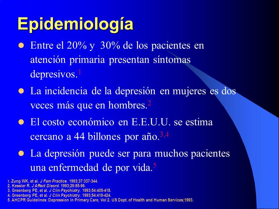 Epidemiología Entre el 20% y 30% de los pacientes en atención primaria presentan síntomas depresivos. 1 La incidencia de la depresión en mujeres es do