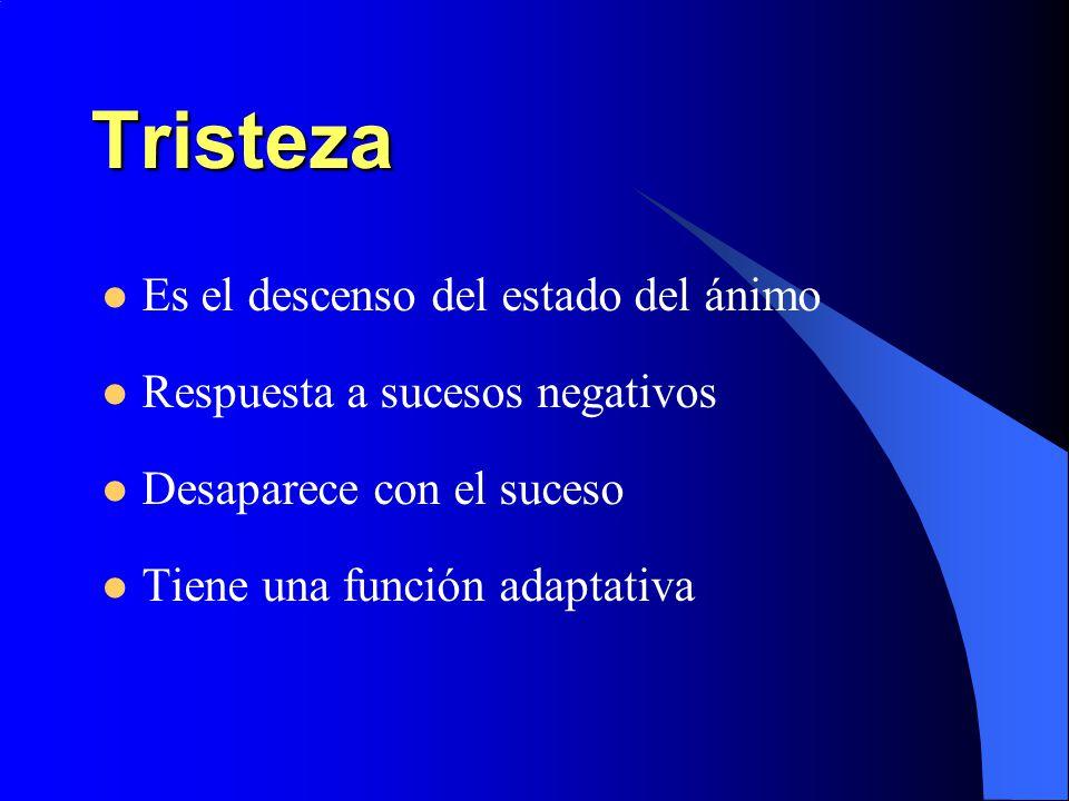 Tristeza Es el descenso del estado del ánimo Respuesta a sucesos negativos Desaparece con el suceso Tiene una función adaptativa
