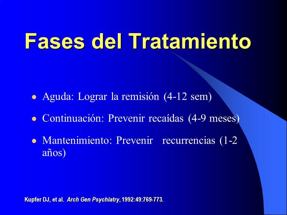 Fases del Tratamiento Aguda: Lograr la remisión (4-12 sem) Continuación: Prevenir recaídas (4-9 meses) Mantenimiento: Prevenir recurrencias (1-2 años)