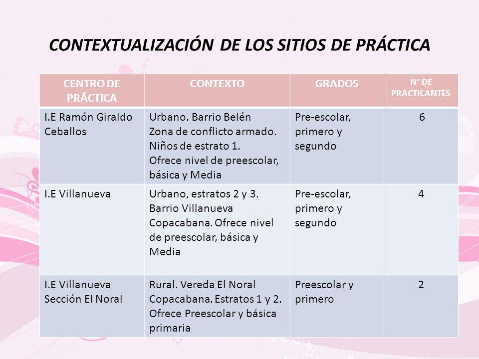 Descripción La práctica del presente semestre fue desarrollada en las Instituciones Educativas Ramón Giraldo Ceballos y Villanueva en los grados pre-escolar, primero y segundo durante diez sesiones.