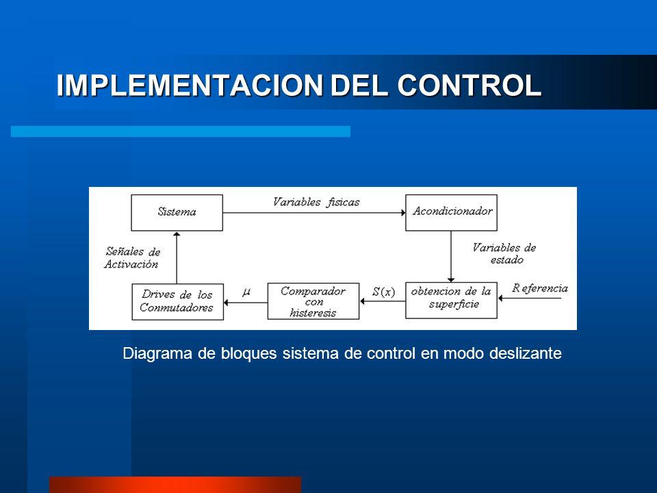 IMPLEMENTACION DEL CONTROL Diagrama de bloques sistema de control en modo deslizante