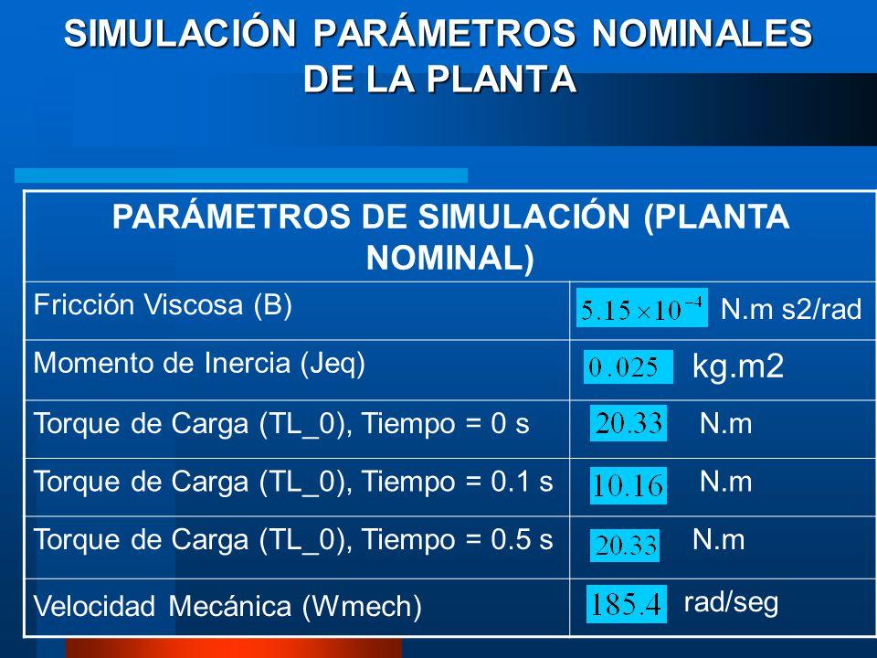 SIMULACIÓN PARÁMETROS NOMINALES DE LA PLANTA PARÁMETROS DE SIMULACIÓN (PLANTA NOMINAL) Fricción Viscosa (B) N.m s2/rad Momento de Inercia (Jeq) kg.m2 Torque de Carga (TL_0), Tiempo = 0 s N.m Torque de Carga (TL_0), Tiempo = 0.1 s N.m Torque de Carga (TL_0), Tiempo = 0.5 s N.m Velocidad Mecánica (Wmech) rad/seg