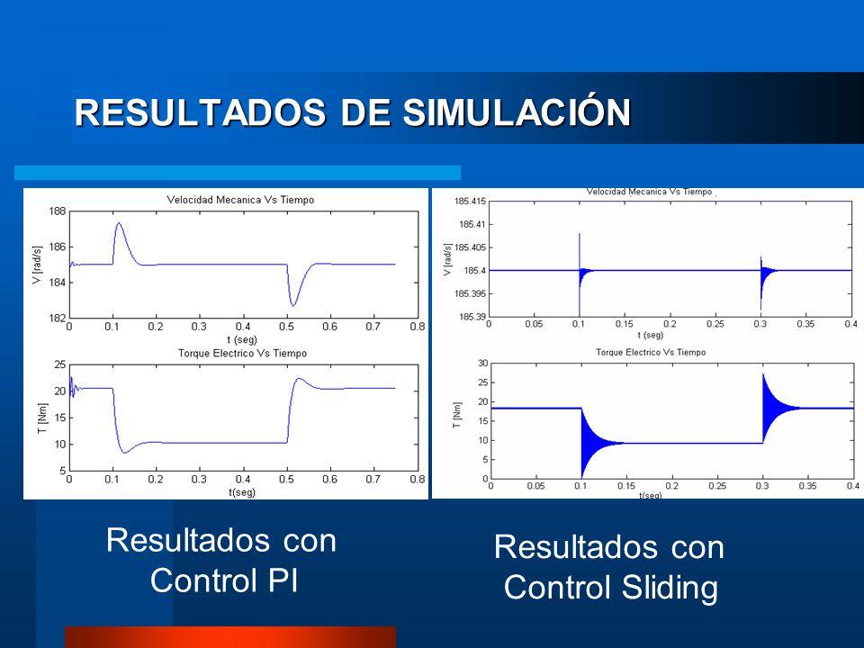 RESULTADOS DE SIMULACIÓN Resultados con Control PI Resultados con Control Sliding