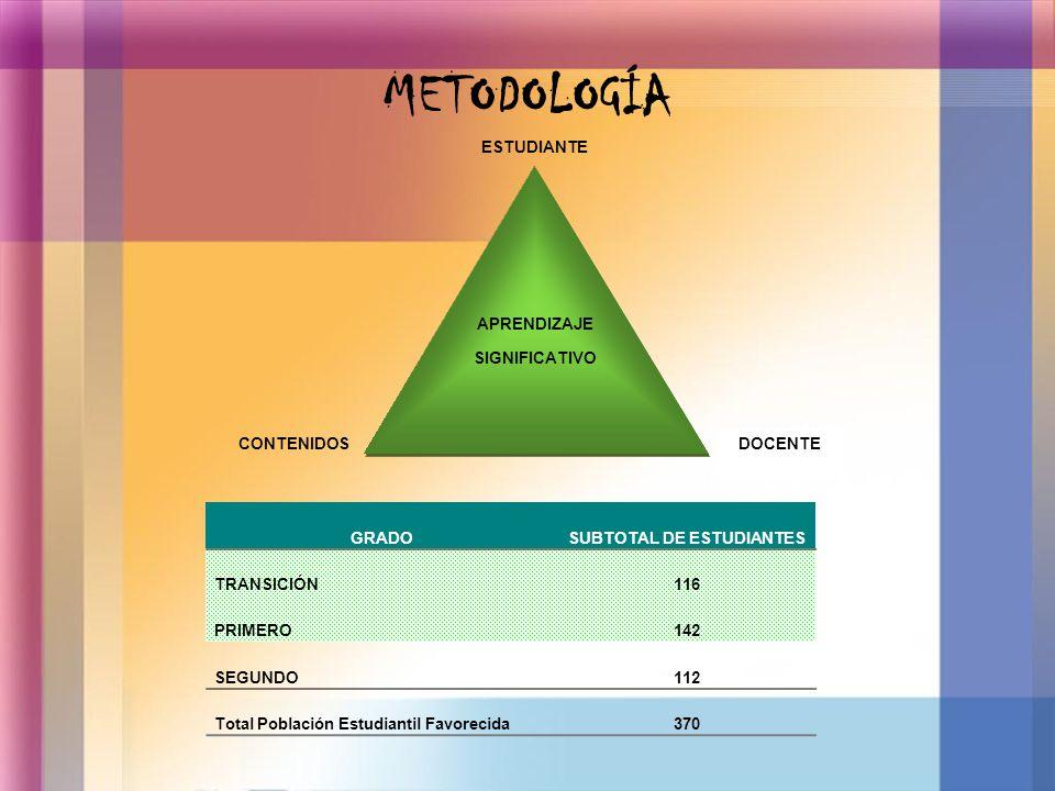 METODOLOGÍA APRENDIZAJE SIGNIFICATIVO APRENDIZAJE SIGNIFICATIVO ESTUDIANTE DOCENTECONTENIDOS GRADOSUBTOTAL DE ESTUDIANTES TRANSICIÓN116 PRIMERO142 SEG