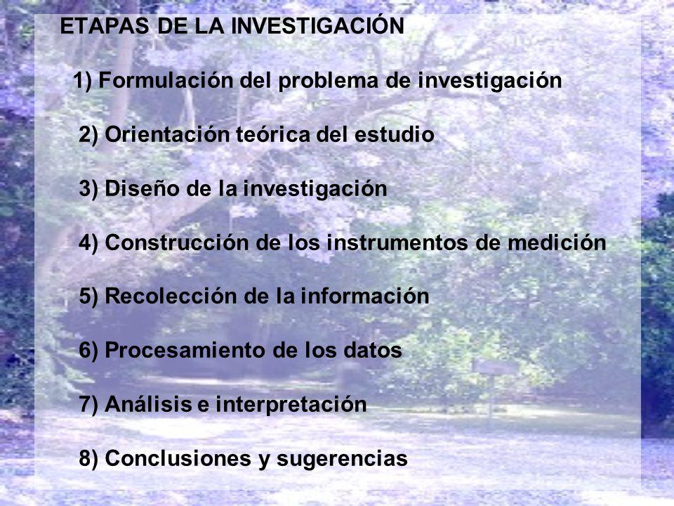 ETAPAS DE LA INVESTIGACIÓN 1) Formulación del problema de investigación 2) Orientación teórica del estudio 3) Diseño de la investigación 4) Construcci