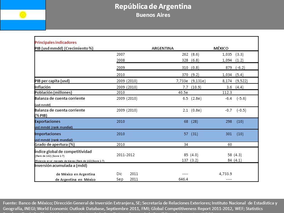 República de Argentina Buenos Aires Principales indicadores PIB (usd mmdd) (Crecimiento %)ARGENTINAMÉXICO 2007262 (8.6)1,035 (3.3) 2008328 (6.8)1,094 (1.2) 2009310 (0.8)879 (-6.2) 2010 370 (9.2) 1,034 (5.4) PIB per capita (usd)2009 (2010)7,733e (9,131e)8,174 (9,522) Inflación2009 (2010)7.7 (10.9)3.6 (4.4) Población (millones)201040.5e 112.3 Balanza de cuenta corriente2009 (2010)6.5 (2.8e)-6.4 (-5.6) (usd mmdd) Balanza de cuenta corriente2009 (2010)2.1 (0.8e)-0.7 (-0.5) (% PIB) Exportaciones 201068 (28)298 (10) usd mmdd (rank mundial) Importaciones201057 (31)301 (10) usd mmdd (rank mundial) Grado de apertura (%)20103460 Índice global de competitividad ((Rank de 142) (Score 1-7) 2011-201285 (4.0)58 (4.3) Eficiencia en el mercado de bienes (Rank de 142)(Score 1-7) 137 (3.2)84 (4.1) Inversión acumulada a (mdd) de México en Argentina Dic 2011----4,733.9 de Argentina en México Sep 2011646.4---- Fuente: Banco de México; Dirección General de Inversión Extranjera, SE; Secretaría de Relaciones Exteriores; Instituto Nacional de Estadística y Geografía, INEGI; World Economic Outlook Database, Septiembre 2011, FMI; Global Competitiveness Report 2011-2012, WEF; Statistics Database Trade Profile, OMC; Instituto Nacional de Estadística y Censos de la República de Argentina, INDEC.