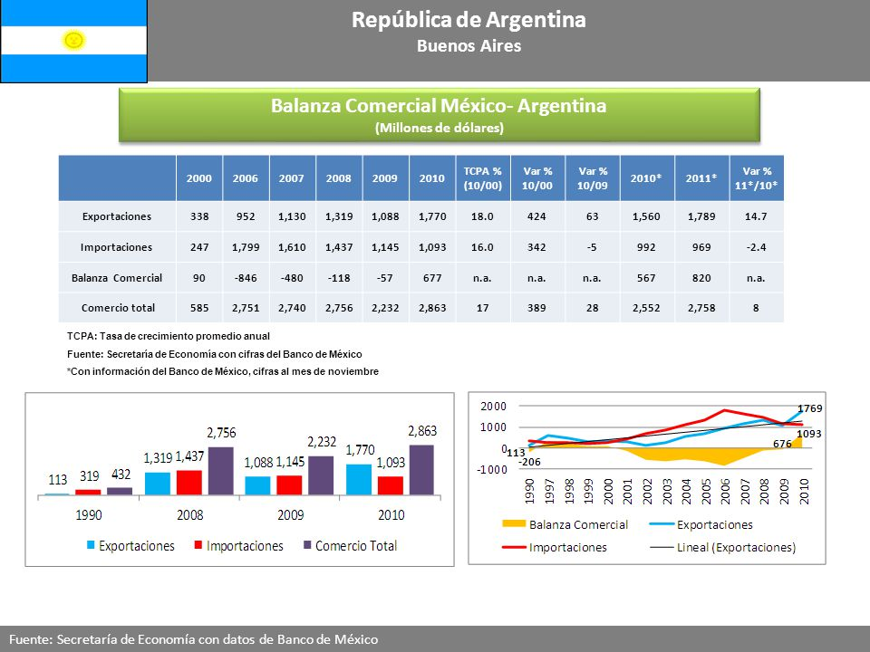 Balanza Comercial México- Argentina (Millones de dólares) Balanza Comercial México- Argentina (Millones de dólares) Fuente: Secretaría de Economía con datos de Banco de México República de Argentina Buenos Aires 200020062007200820092010 TCPA % (10/00) Var % 10/00 Var % 10/09 2010*2011* Var % 11*/10* Exportaciones3389521,1301,3191,0881,77018.0424631,5601,78914.7 Importaciones2471,7991,6101,4371,1451,09316.0342-5992969-2.4 Balanza Comercial90-846-480-118-57677n.a.