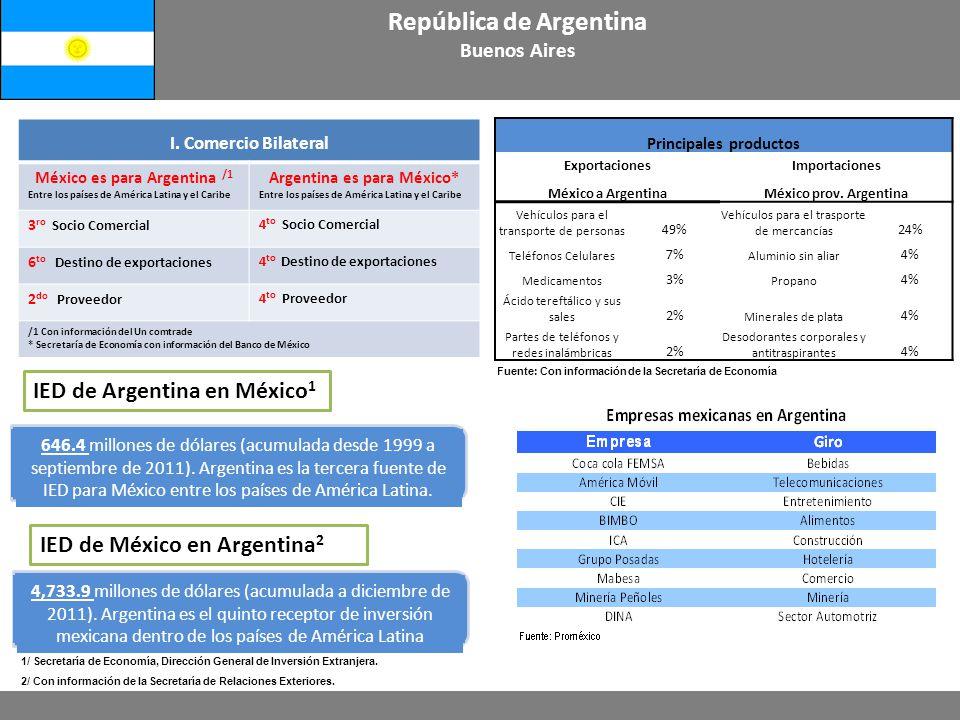 Principales productos ExportacionesImportaciones México a ArgentinaMéxico prov. Argentina Vehículos para el transporte de personas 49% Vehículos para