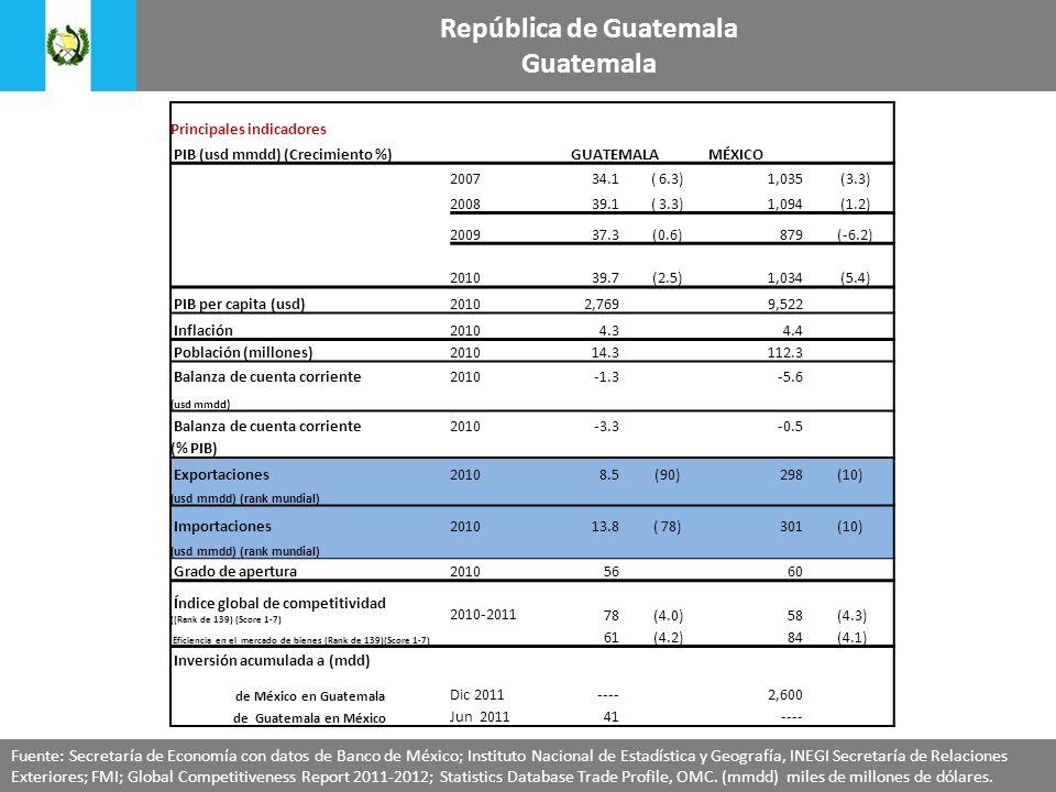 Principales indicadores PIB (usd mmdd) (Crecimiento %)GUATEMALAMÉXICO 200734.1 ( 6.3)1,035 (3.3) 200839.1 ( 3.3)1,094 (1.2) 200937.3 (0.6)879 (-6.2) 201039.7 (2.5) 1,034 (5.4) PIB per capita (usd)20102,769 9,522 Inflación20104.3 4.4 Población (millones)201014.3 112.3 Balanza de cuenta corriente2010-1.3-5.6 (usd mmdd) Balanza de cuenta corriente2010-3.3-0.5 (% PIB) Exportaciones 20108.5 (90)298 (10) ( usd mmdd) (rank mundial) Importaciones201013.8 ( 78)301 (10) ( usd mmdd) (rank mundial) Grado de apertura201056 60 Índice global de competitividad ((Rank de 139) (Score 1-7) 2010-201178 (4.0)58 (4.3) Eficiencia en el mercado de bienes (Rank de 139)(Score 1-7) 61 (4.2)84 (4.1) Inversión acumulada a (mdd) de México en Guatemala Dic 2011----2,600 de Guatemala en México Jun 201141---- República de Guatemala Guatemala Fuente: Secretaría de Economía con datos de Banco de México; Instituto Nacional de Estadística y Geografía, INEGI Secretaría de Relaciones Exteriores; FMI; Global Competitiveness Report 2011-2012; Statistics Database Trade Profile, OMC.