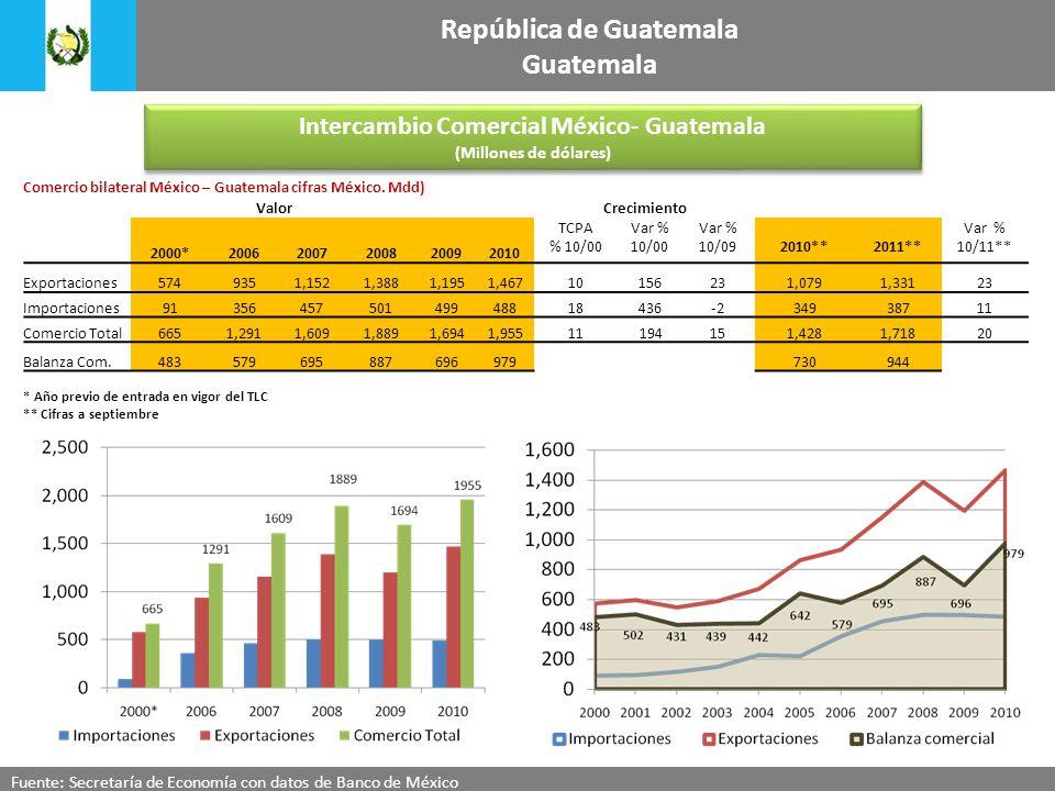 Intercambio Comercial México- Guatemala (Millones de dólares) Intercambio Comercial México- Guatemala (Millones de dólares) Fuente: Secretaría de Economía con datos de Banco de México República de Guatemala Guatemala Comercio bilateral México – Guatemala cifras México.