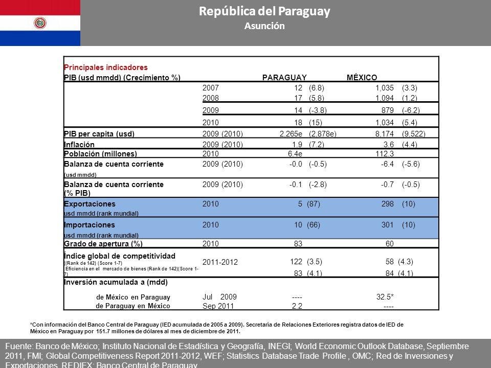 Fuente: Secretaría de Economía con datos de Banco de México República del Paraguay Asunción Balanza Comercial México-Paraguay (Millones de dólares) Balanza Comercial México-Paraguay (Millones de dólares) República del Paraguay Asunción TCPA: Tasa de crecimiento promedio anual Fuente: Secretaria de Economía con datos del Banco de México */Con datos de la página del Banco de México al mes de noviembre 200020062007200820092010 TCPA % (10/00) Var % 10/00 Var % 10/09 2010*2011* Var % 11*/10* Exportaciones102747112929124.1766-28411032 Importaciones19912117651.26,1526187511249 Balanza Comercial918371008215n.a.