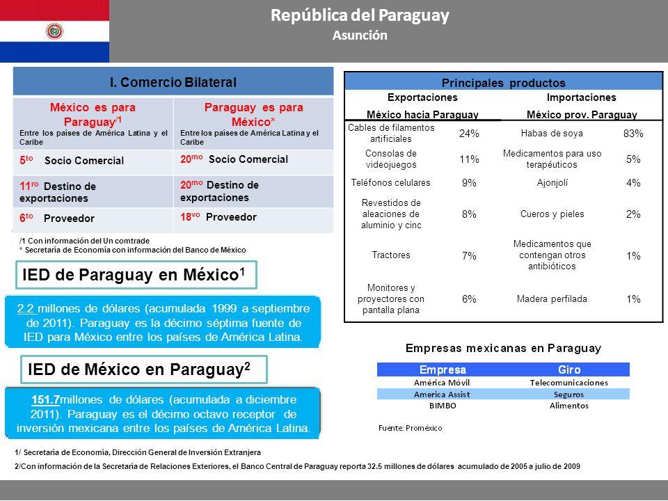 Principales productos ExportacionesImportaciones México hacia ParaguayMéxico prov.