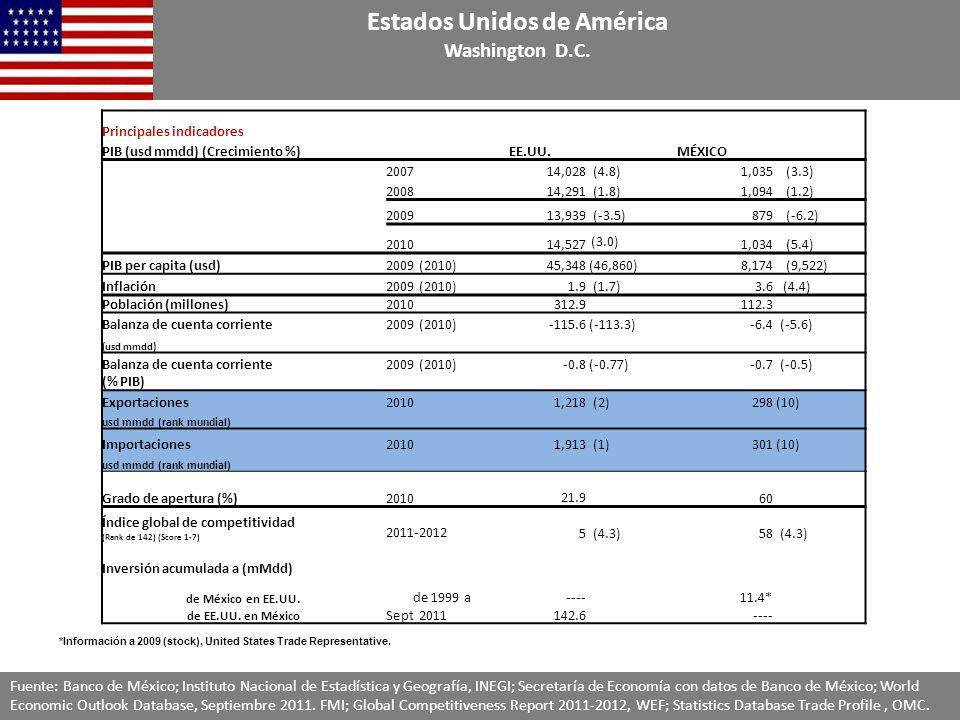Principales indicadores PIB (usd mmdd) (Crecimiento %)EE.UU.MÉXICO 200714,028 (4.8)1,035 (3.3) 200814,291 (1.8)1,094 (1.2) 200913,939 (-3.5)879 (-6.2) 2010 14,527 (3.0) 1,034 (5.4) PIB per capita (usd)2009 (2010)45,348 (46,860)8,174 (9,522) Inflación2009 (2010)1.9 (1.7)3.6 (4.4) Población (millones)2010312.9112.3 Balanza de cuenta corriente2009 (2010)-115.6 (-113.3)-6.4 (-5.6) (usd mmdd) Balanza de cuenta corriente2009 (2010)-0.8 (-0.77)-0.7 (-0.5) (% PIB) Exportaciones 20101,218 (2)298 (10) usd mmdd (rank mundial) Importaciones20101,913 (1)301 (10) usd mmdd (rank mundial) Grado de apertura (%)201021.9 60 Índice global de competitividad (Rank de 142) (Score 1-7) 2011-20125 (4.3)58 (4.3) Inversión acumulada a (mMdd) de México en EE.UU.