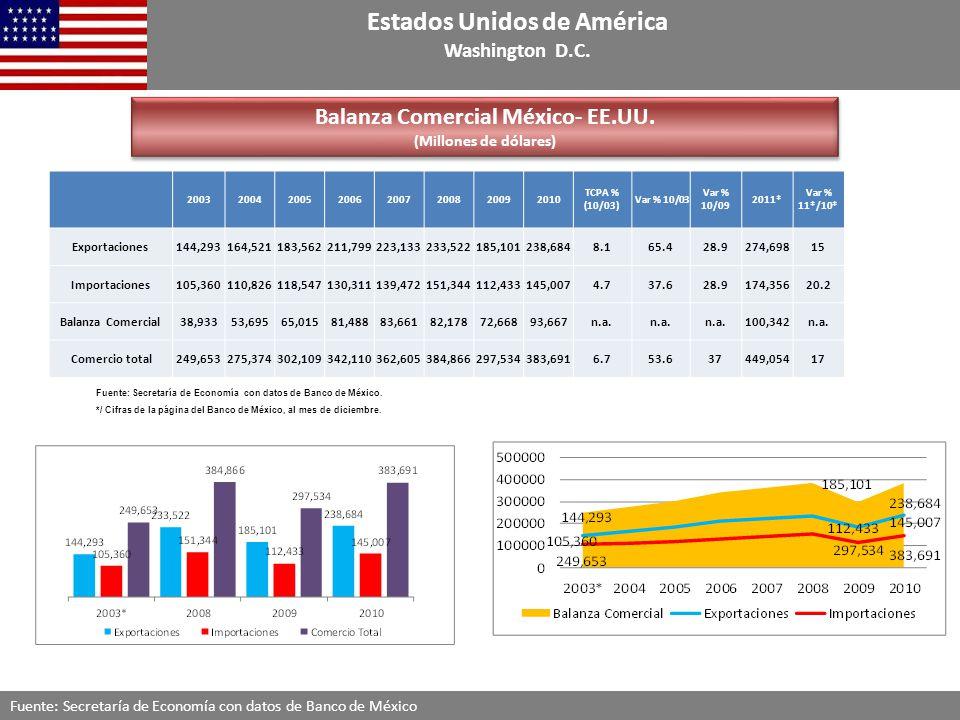 Balanza Comercial México- EE.UU.(Millones de dólares) Balanza Comercial México- EE.UU.
