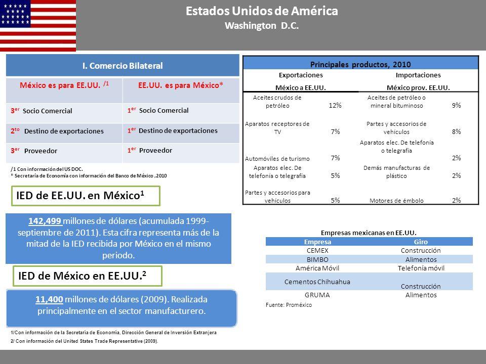 Principales productos, 2010 ExportacionesImportaciones México a EE.UU.México prov.