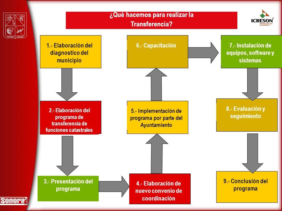 1.- Elaboración del diagnostico del municipio 2.- Elaboración del programa de transferencia de funciones catastrales 3.- Presentación del programa 7.-