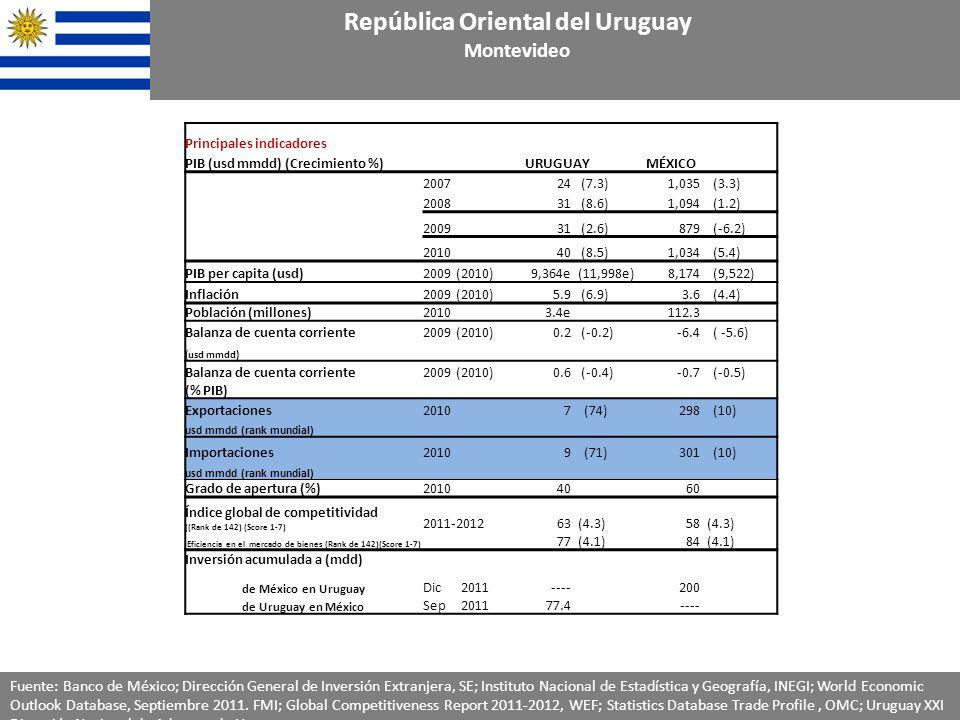 Principales indicadores PIB (usd mmdd) (Crecimiento %)URUGUAYMÉXICO 200724 (7.3)1,035 (3.3) 200831 (8.6)1,094 (1.2) 200931 (2.6)879 (-6.2) 2010 40 (8.5) 1,034 (5.4) PIB per capita (usd)2009 (2010)9,364e (11,998e)8,174 (9,522) Inflación2009 (2010)5.9 (6.9)3.6 (4.4) Población (millones)20103.4e 112.3 Balanza de cuenta corriente2009 (2010)0.2 (-0.2)-6.4 ( -5.6) (usd mmdd) Balanza de cuenta corriente2009 (2010)0.6 (-0.4)-0.7 (-0.5) (% PIB) Exportaciones 20107 (74)298 (10) usd mmdd (rank mundial) Importaciones20109 (71)301 (10) usd mmdd (rank mundial) Grado de apertura (%)201040 60 Índice global de competitividad ((Rank de 142) (Score 1-7) 2011-201263 (4.3)58 (4.3) Eficiencia en el mercado de bienes (Rank de 142)(Score 1-7) 77 (4.1)84 (4.1) Inversión acumulada a (mdd) de México en Uruguay Dic 2011----200 de Uruguay en México Sep 201177.4---- República Oriental del Uruguay Montevideo Fuente: Banco de México; Dirección General de Inversión Extranjera, SE; Instituto Nacional de Estadística y Geografía, INEGI; World Economic Outlook Database, Septiembre 2011.
