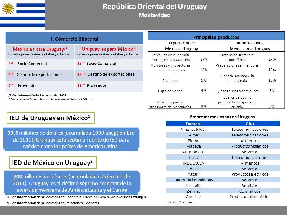 Principales productos ExportacionesImportaciones México a UruguayMéxico prov.
