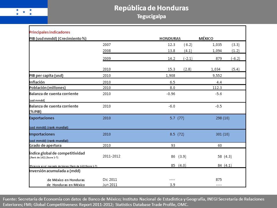 República de Honduras Tegucigalpa Principales indicadores PIB (usd mmdd) (Crecimiento %)HONDURASMÉXICO 200712.3 ( 6.2)1,035 (3.3) 200813.8 (4.1)1,094