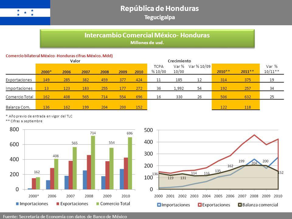 Intercambio Comercial México- Honduras Millones de usd. Intercambio Comercial México- Honduras Millones de usd. Fuente: Secretaría de Economía con dat