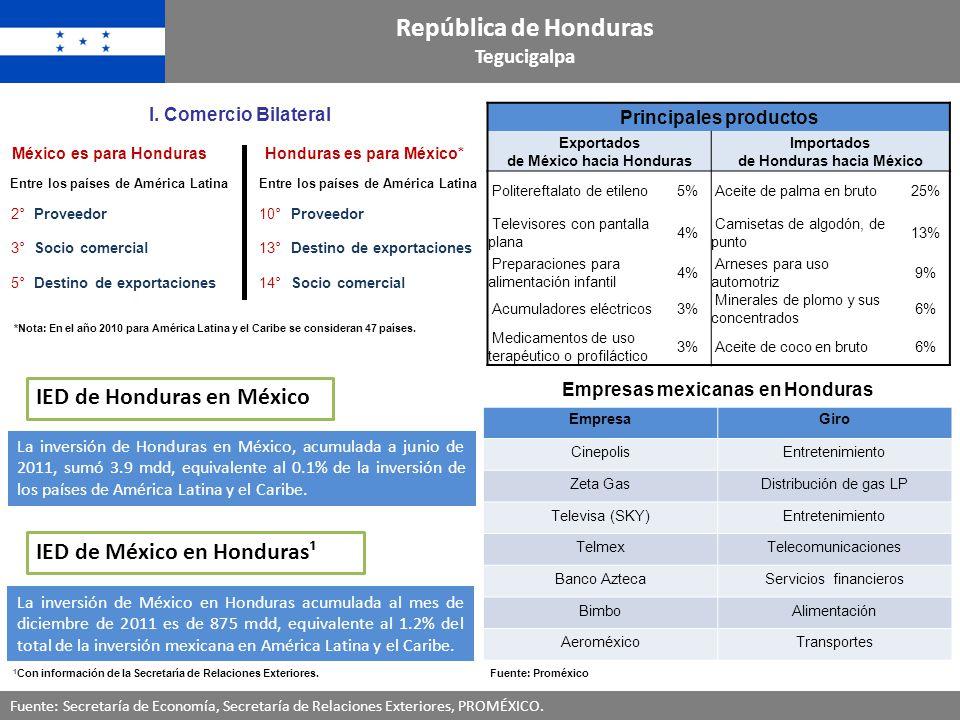 República de Honduras Tegucigalpa Fuente: Secretaría de Economía, Secretaría de Relaciones Exteriores, PROMÉXICO. Principales productos Exportados de