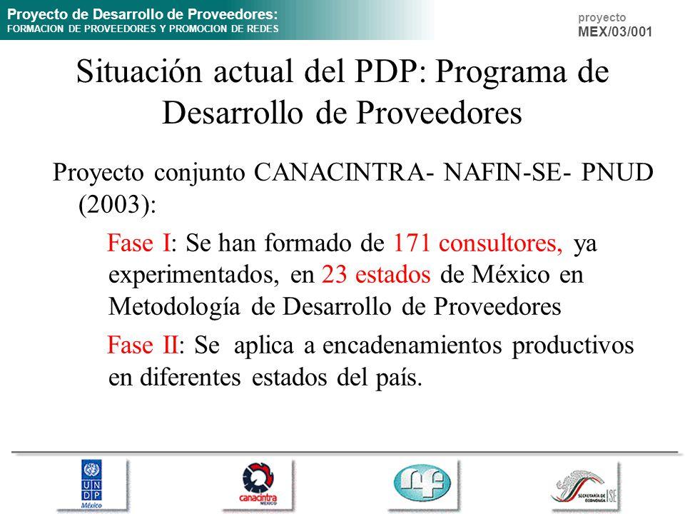 Proyecto de Desarrollo de Proveedores: FORMACION DE PROVEEDORES Y PROMOCION DE REDES proyecto MEX/03/001 Situación actual del PDP: Programa de Desarrollo de Proveedores Proyecto conjunto CANACINTRA- NAFIN-SE- PNUD (2003): Fase I: Se han formado de 171 consultores, ya experimentados, en 23 estados de México en Metodología de Desarrollo de Proveedores Fase II: Se aplica a encadenamientos productivos en diferentes estados del país.