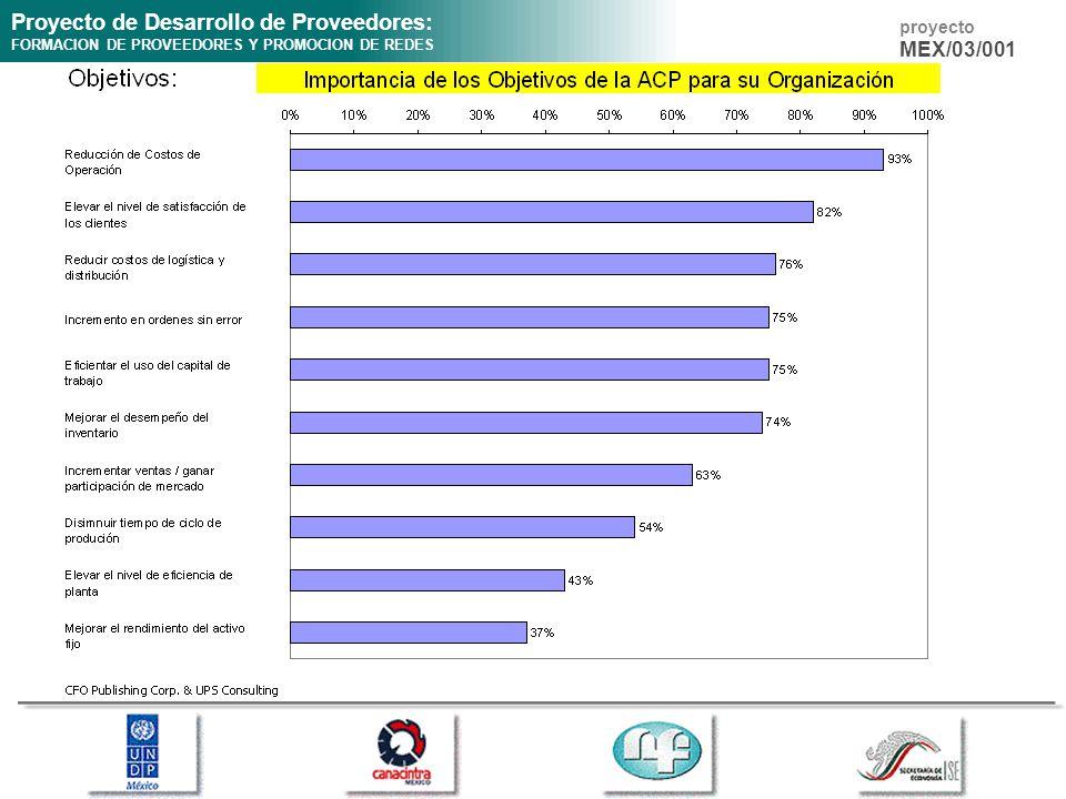 Proyecto de Desarrollo de Proveedores: FORMACION DE PROVEEDORES Y PROMOCION DE REDES proyecto MEX/03/001